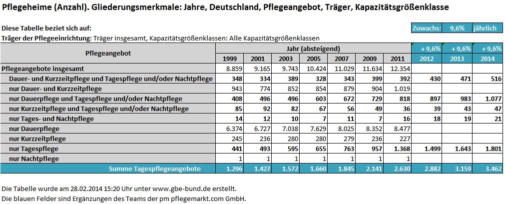 anzahl-und-zunahme-der-tagespflegeeinrichtungen-bis-2014