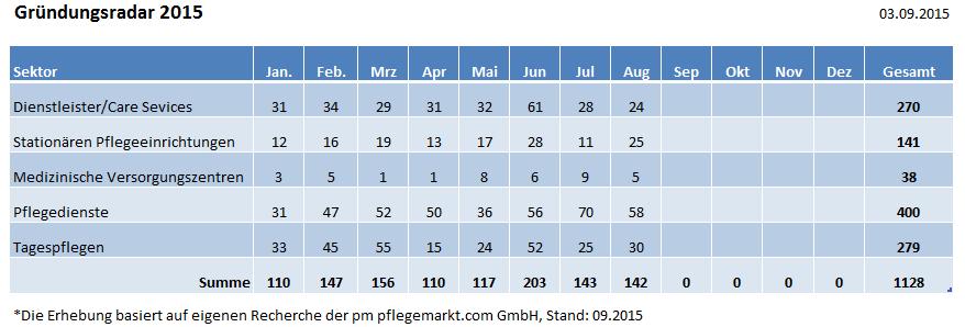 Übersicht Aug 2015