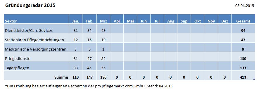 Übersicht Mar 2015