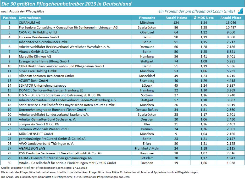 die-30-groessten-pflegeheimbetreiber-in-deutschland-2013