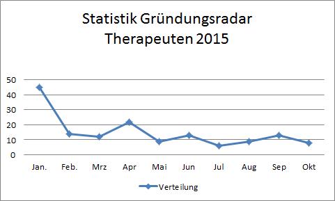 gruendungsradar-therapeuten-2015