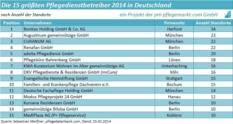 liste-der-15-groessten-pflegedienstbetreiber-in-deutschland-2014
