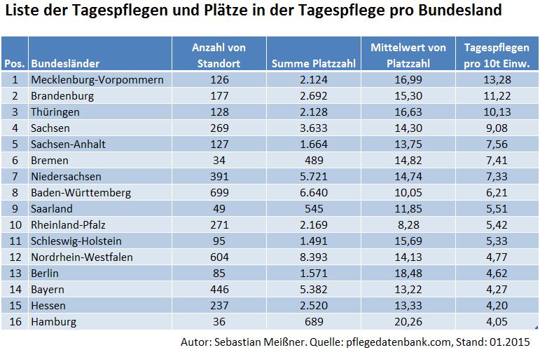 Statistik Tagespflegeeinrichtungen In Deutschland