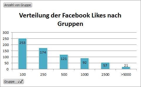 Verteilung-Facebook-Likes-Gruppen-Pflegedienste-Pflegeheime
