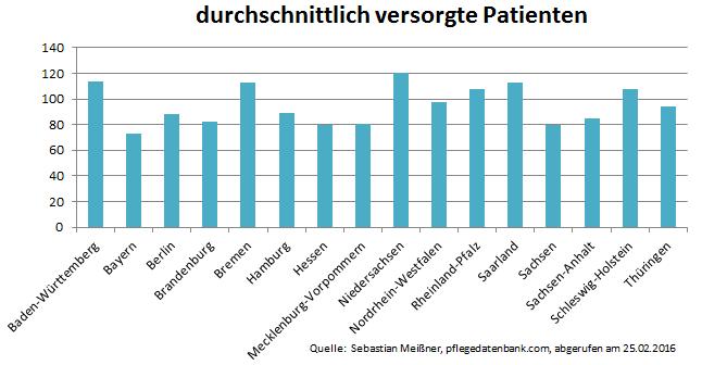 ambulante-pflege-versorgte-patienten