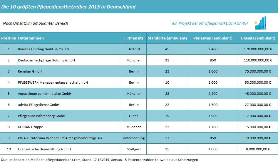 groesste-pflegedienste-2015