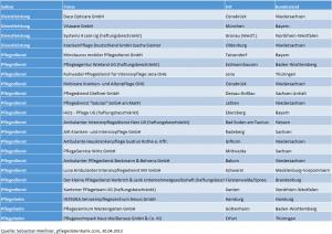 gruendungsradar-april-2013