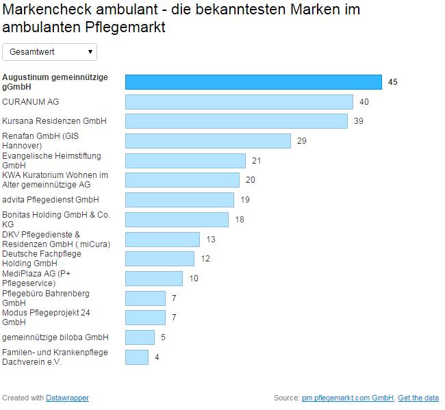 markencheck-2014-ambulant