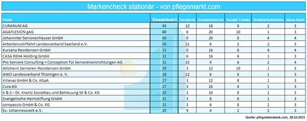 markencheck-stationaer-2015
