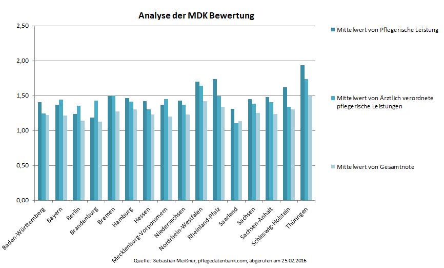 mdk-analyse