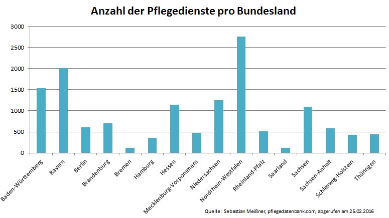 pflegedienste-pro-bundesland