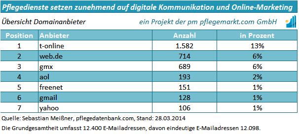 uebersicht-domainanbieter-ambulante-pflegedienste