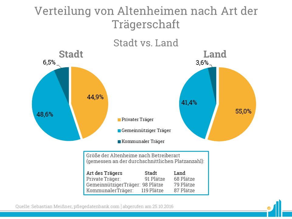 verteilung-von-altenheimen-nach-art-der-traegerschaft-regionen