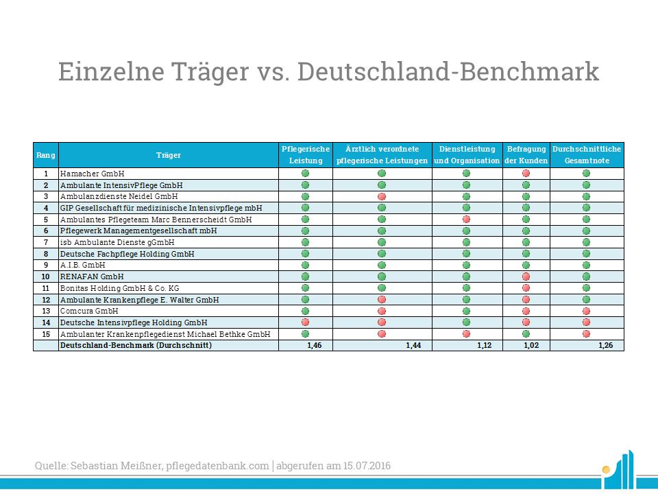 Einzelne Träger vs. Deutschland-Benchmark
