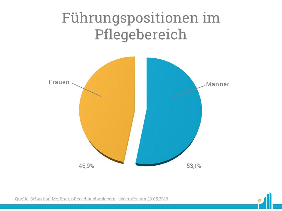 fuehrungspositionen-im-pflegebereich