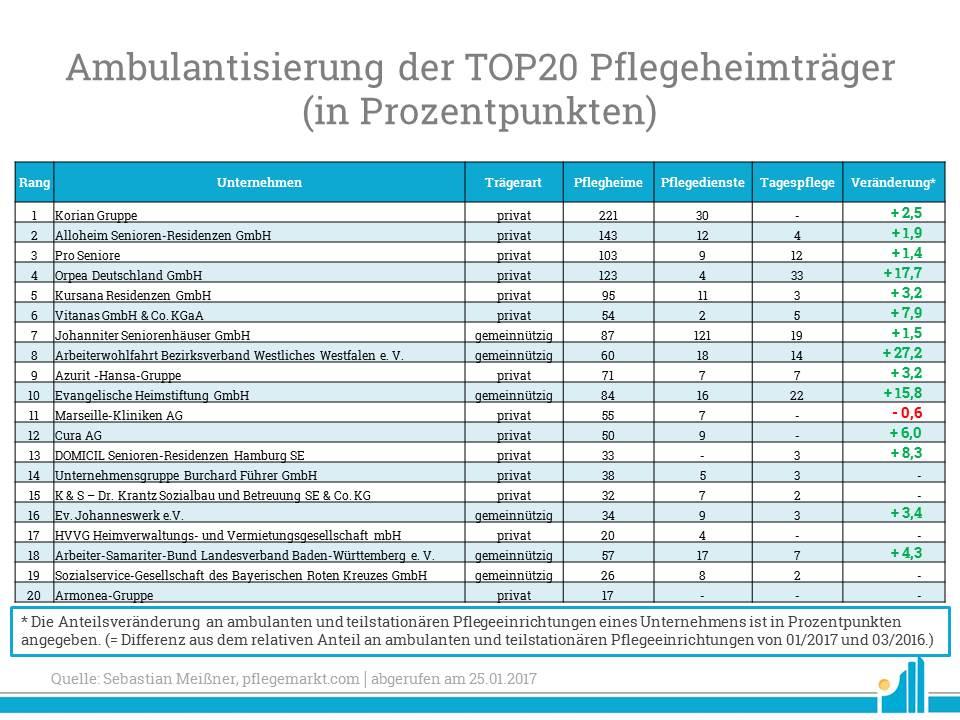 Ambulantisierung der TOP 20 Pflegeheimträger