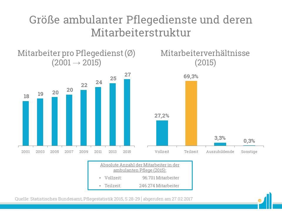 Größe ambulanter Pflegedienste und deren Mitarbeiterstruktur