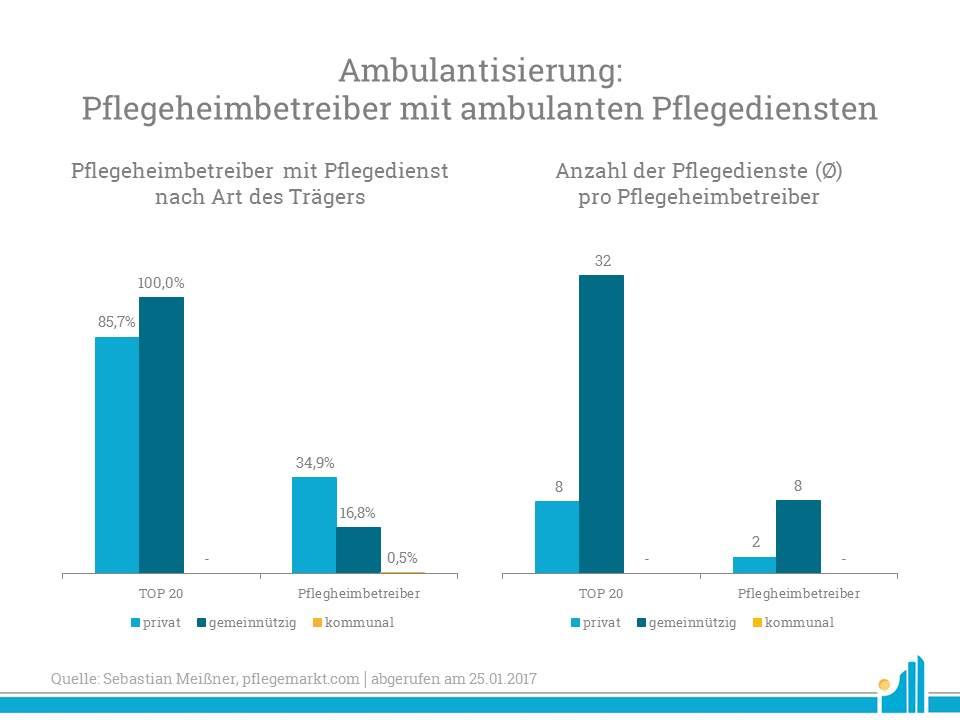 Ambulantisierung: Pflegeheimbetreiber mit ambulanten Pflegediensten