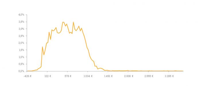 Auf dieser Grafik sehen Sie die Häufigkeitsverteilung des einrichtungseinheitliche Eigenanteil