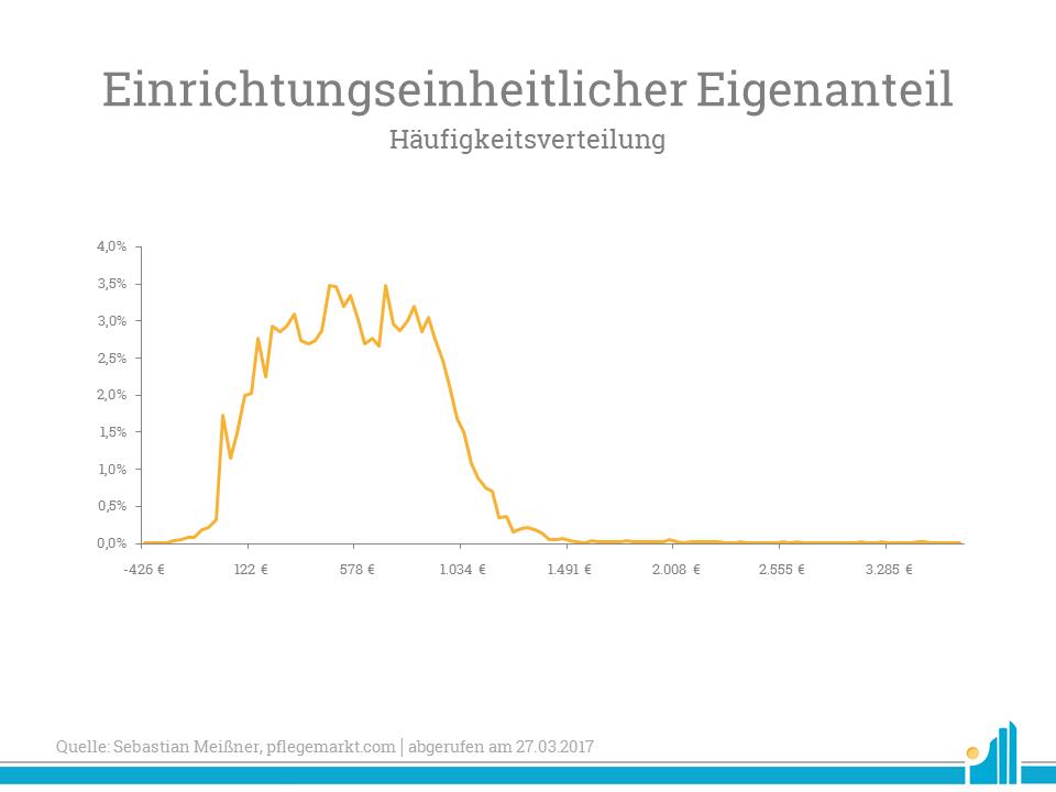 Diese Grafik zeigt die Häufigkeitsverteilung nach Preis