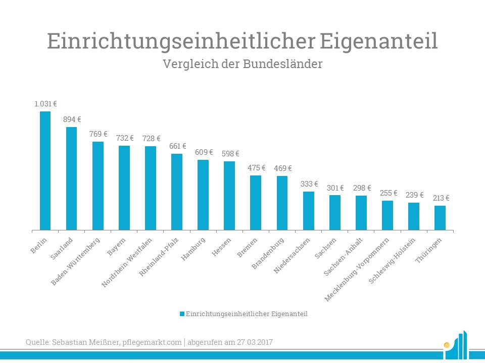 Diese Grafik zeigt die Bundesländer im Vergleich vor dem Hintergrund der Pflegeheimkosten