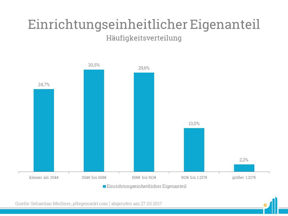 Diese Grafik zeigt die Häufigkeitsverteilung nach den verschiedenen Bereiche