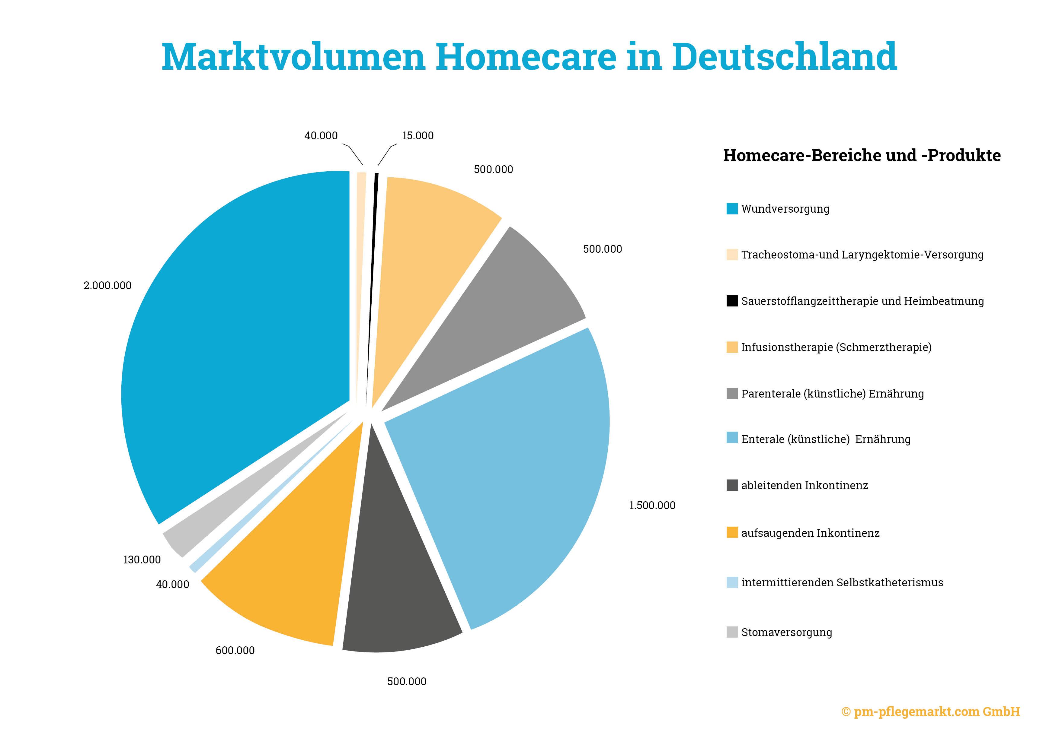 Marktvolumen Homecare in Deutschland