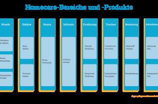 Welche Bereiche und Produkte werden durch Homecare Unternehmen versorgt?