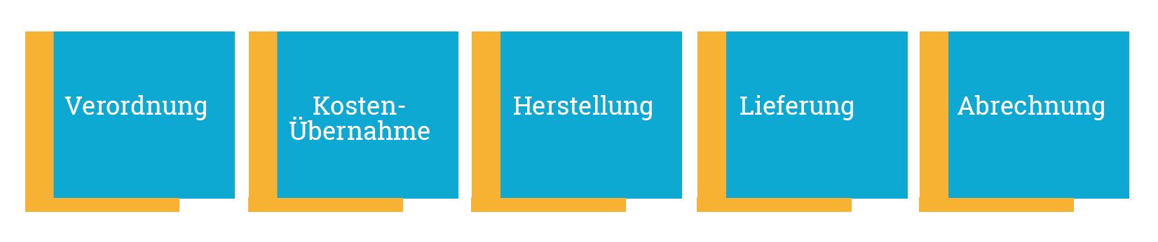 homecare unternehmen in deutschland markt analysen. Black Bedroom Furniture Sets. Home Design Ideas