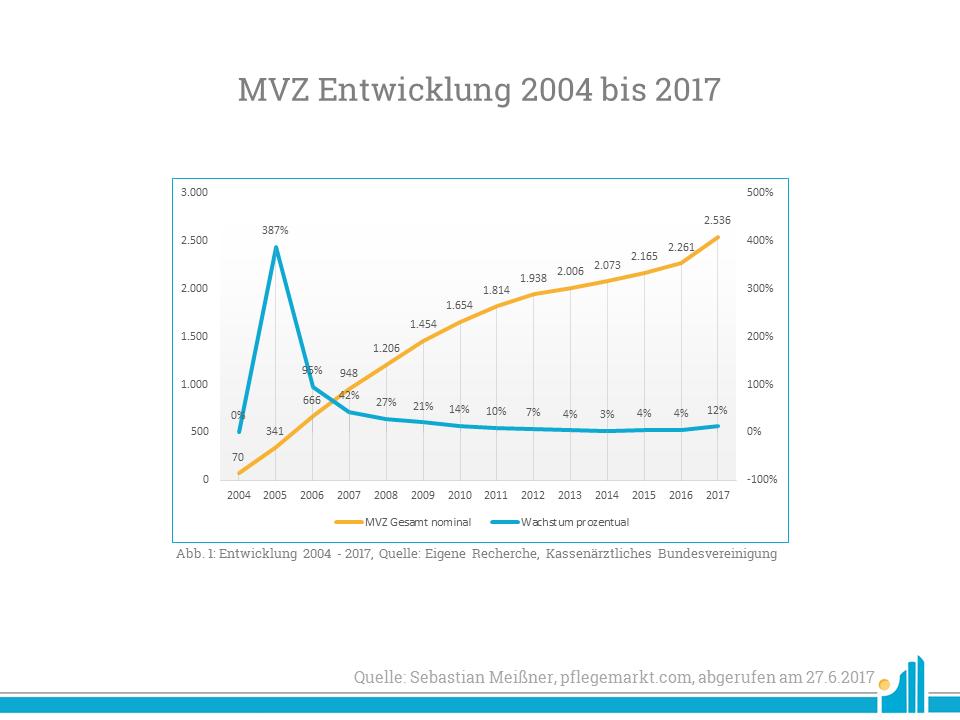 MVZ Entiwcklung 2004-2017