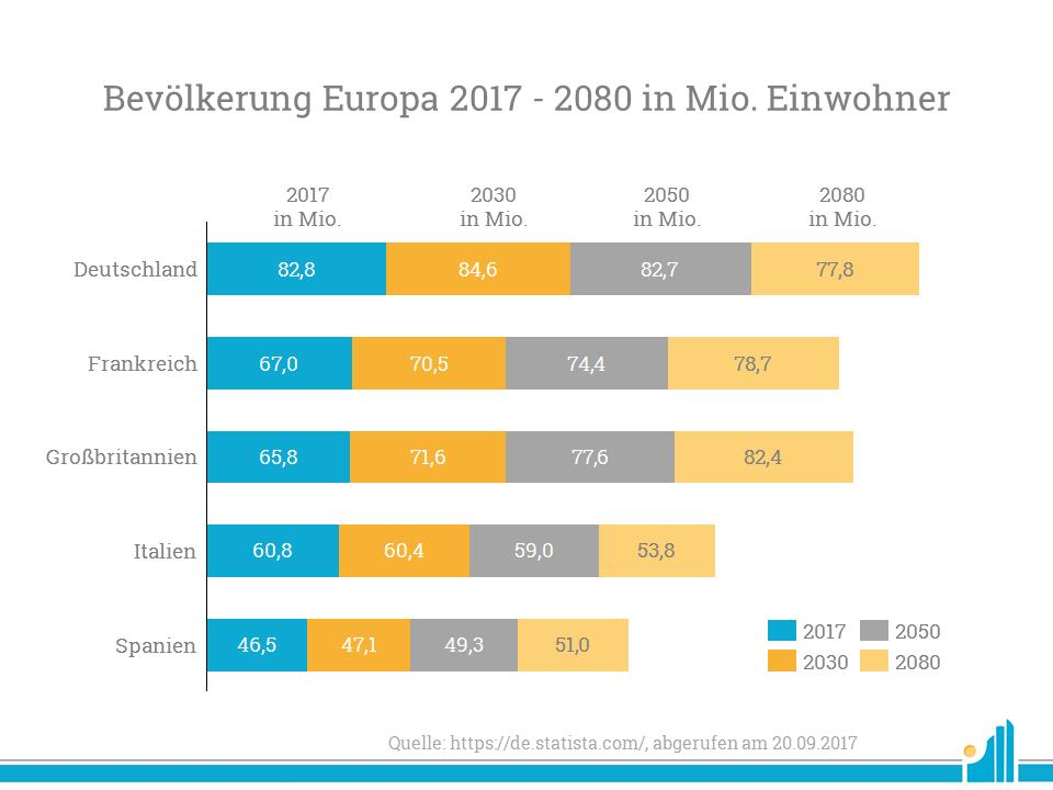 Bevölkerung Europa 2017 - 2080 in Mio. Einwohhner