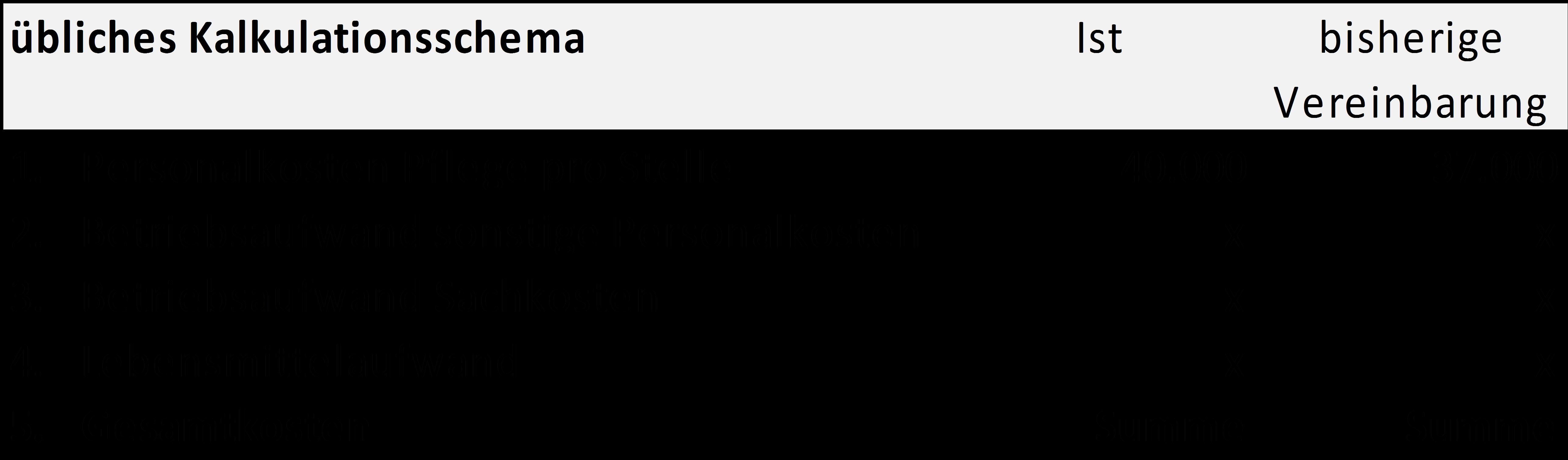 Kalkulationsschema