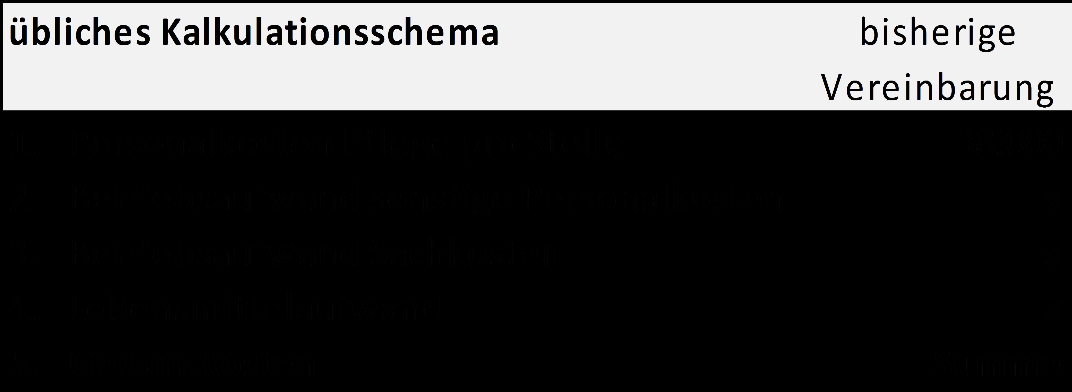 bsp2-kalkulationsschema