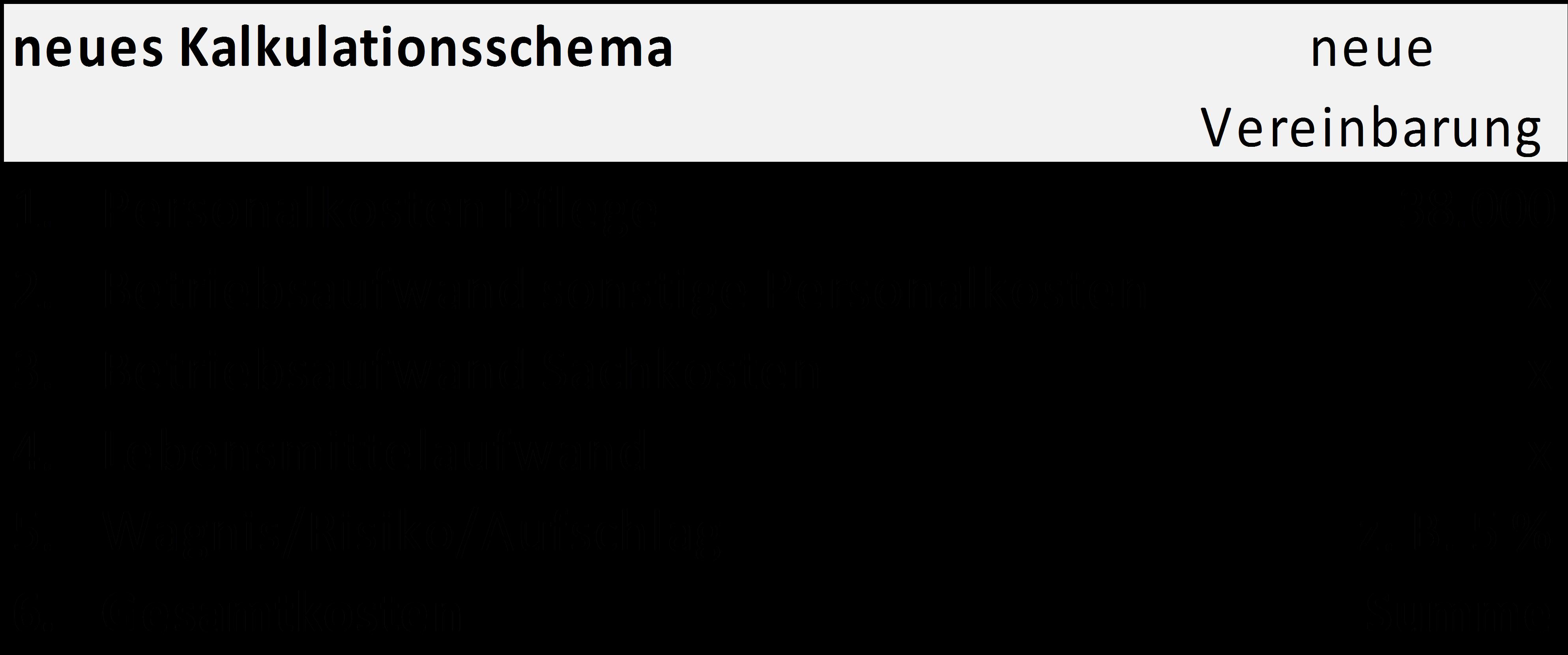 bsp3-neues-kalkulationsschema