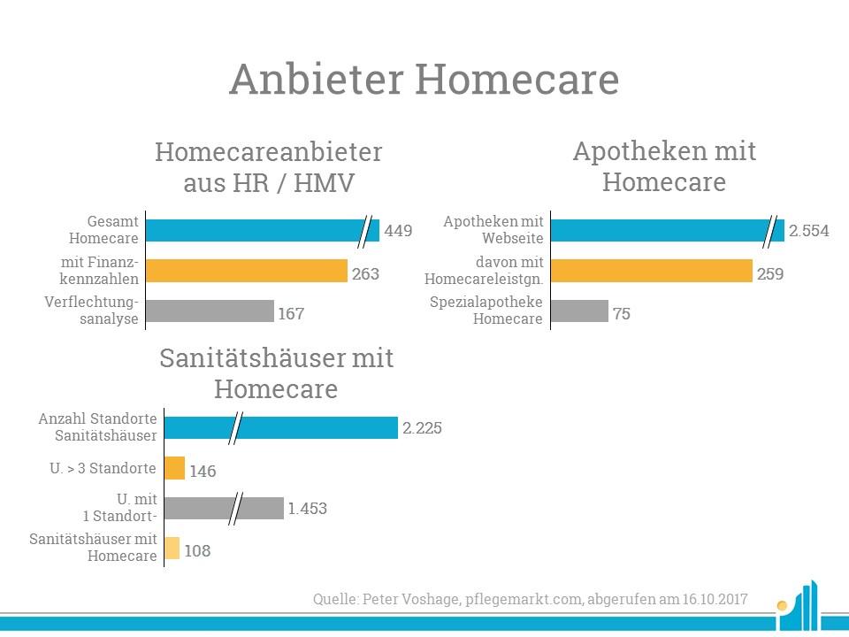 Marktanalyse Homecare-Anbieter Wundbehandlung und-management