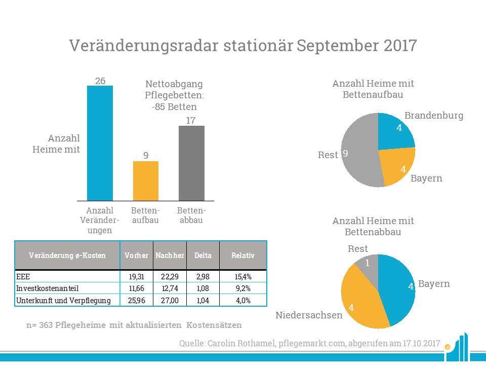 Veränderungen-ambulant-september-2017