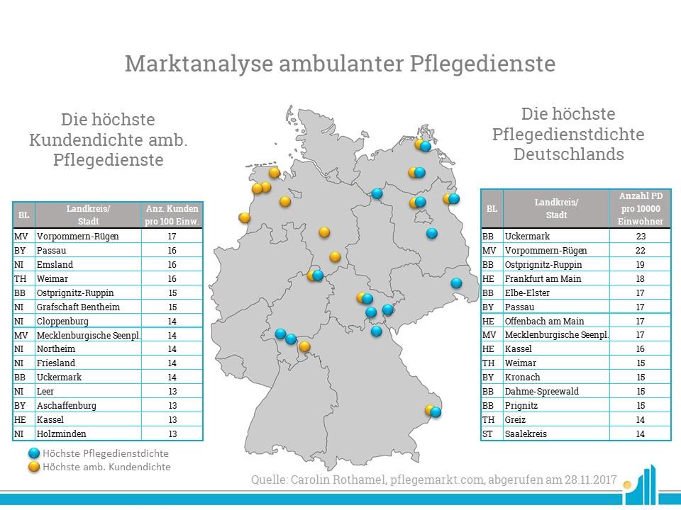 Die Marktanalyse ambulanter Pflegedienste in Deutschland