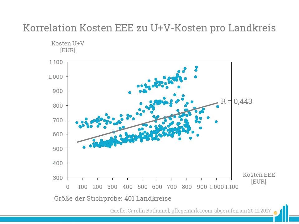 Korrelation Kosten EEE zu U+V-Kosten pro Landkreis