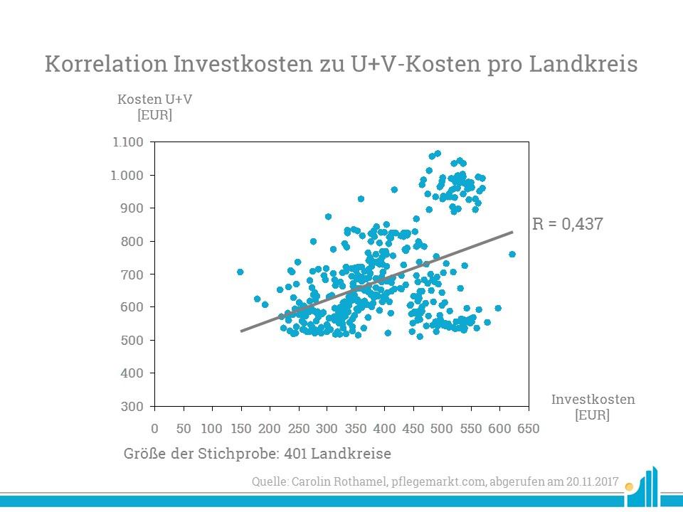 Korrelation Investkosten zu U+V-Kosten pro Landkreis