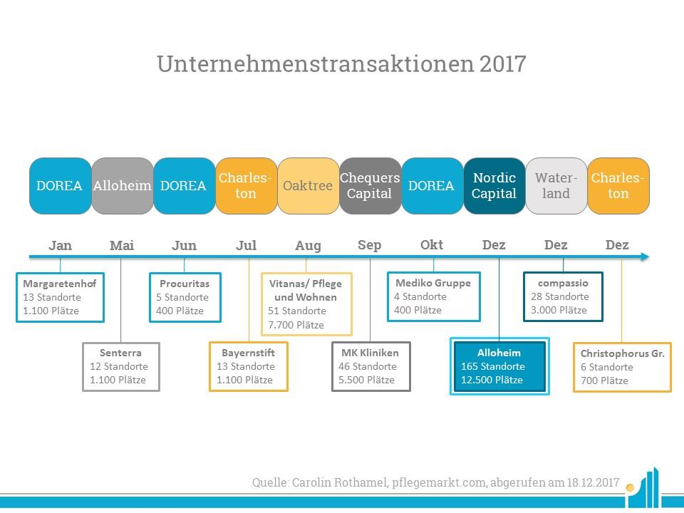 Unternehmenstransaktionen 2017