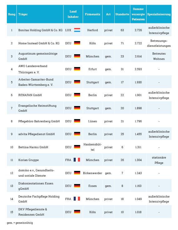 Liste-der-15-groessten-Pflegedienste