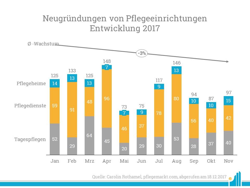 Pflegeeinrichtungen Entwicklung 2017
