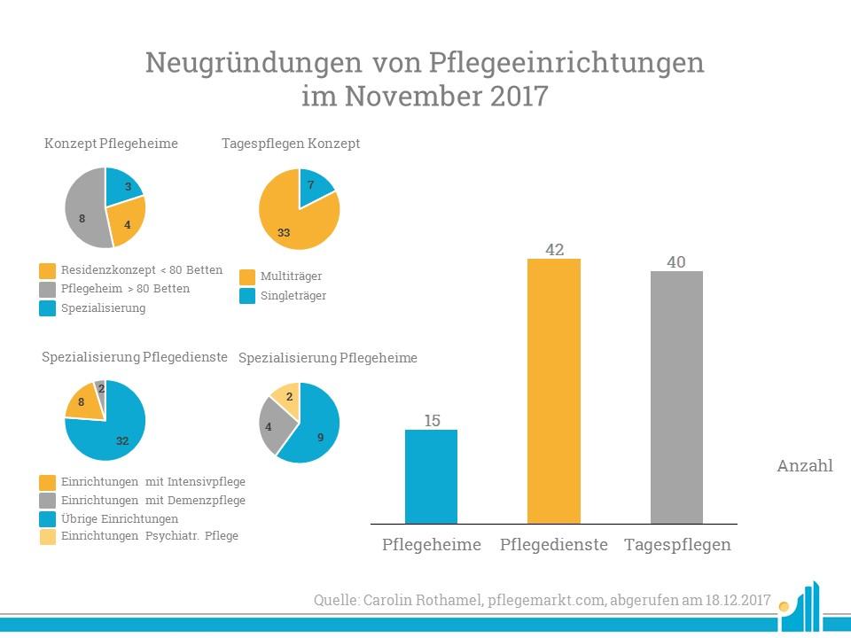 Neugruendungen_November_2017