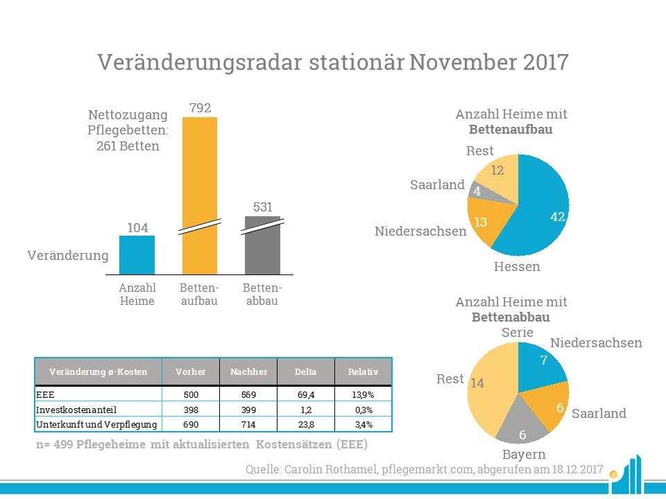 Veränderungen-stationär-november-2017