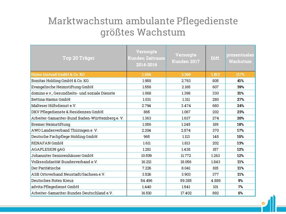 Ambulante Pflegedienste - Größtes Marktwachstum der Top20 Träger