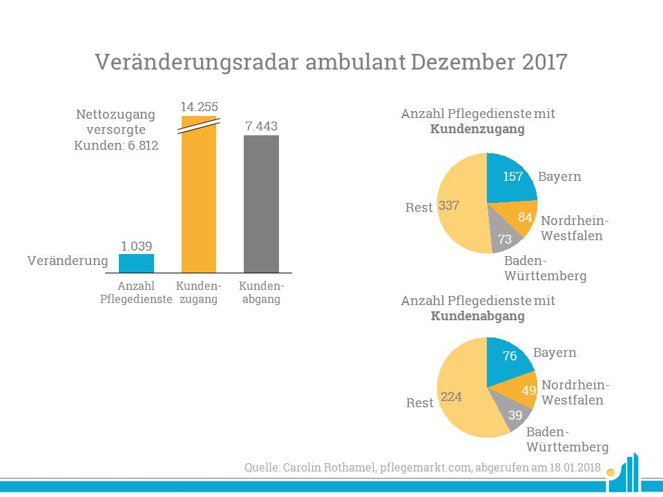 Veränderungen ambulant im Dezember 2017
