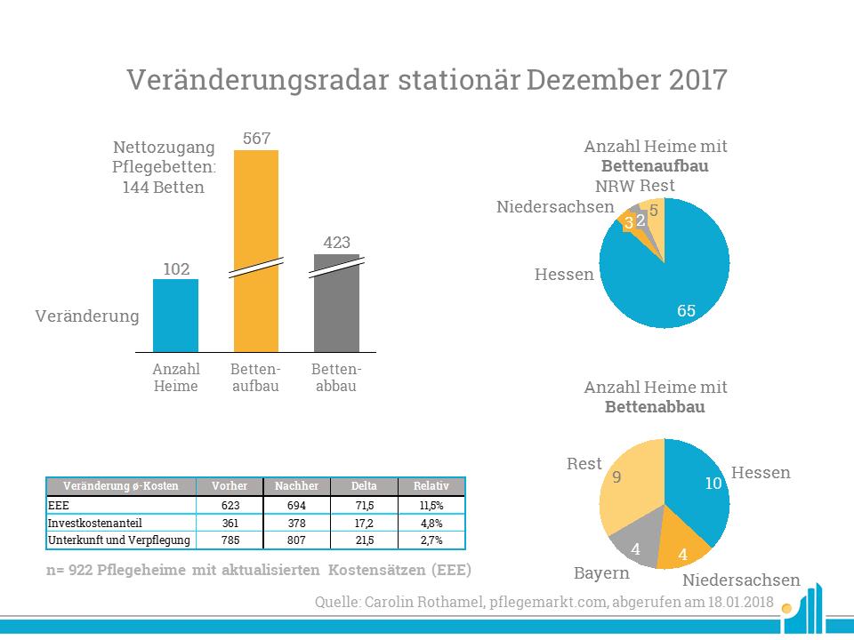 Veränderungen stationär im Dezember 2017