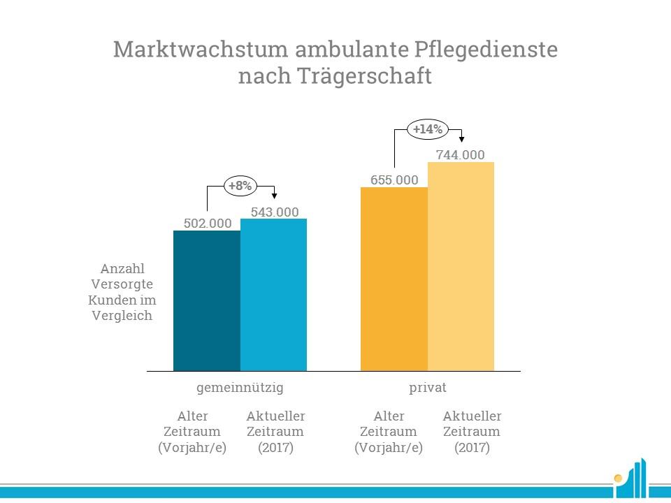 Marktwachstum nach Trägerschaft bei den ambulanten Pflegediensten