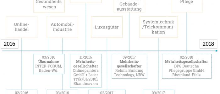 DPG Deutsche Pflegegruppe GmbH