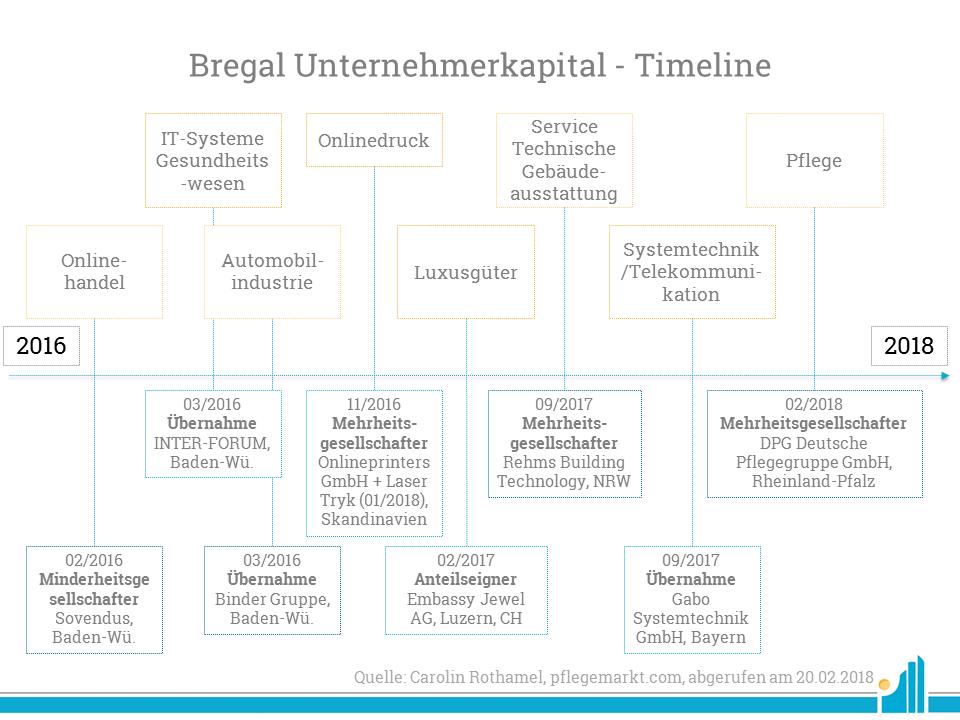 Bregal Unternehmerkapital Timeline